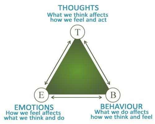 IMAGE(http://www.rehabguide.co.uk/wp-content/uploads/2012/09/cbt-triangle.jpg)