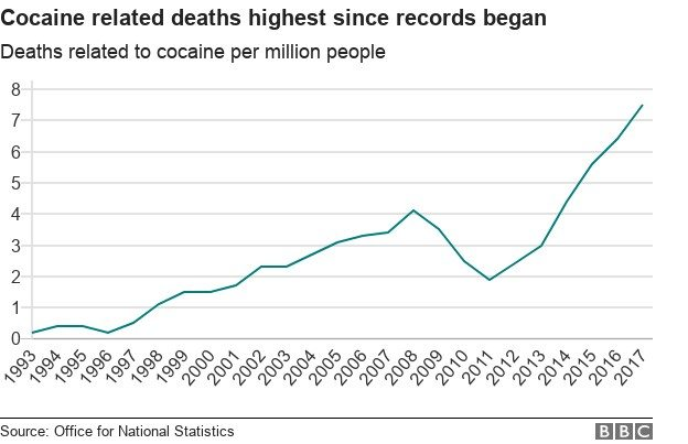 cocaine deaths