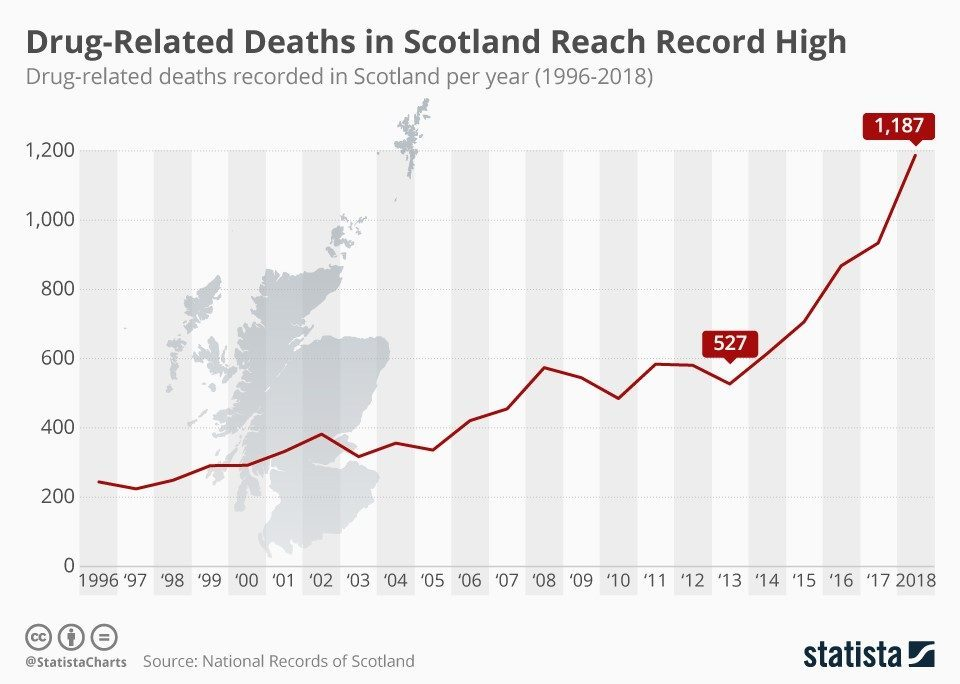 scotlands drug deaths